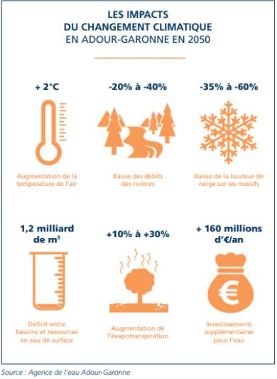 impacts changement climatique adour-garonne
