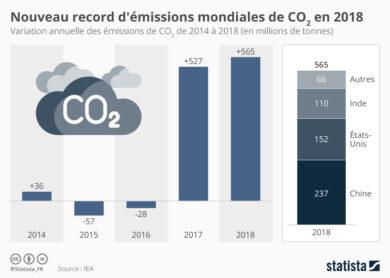 chartoftheday_17526_hausse_annuelle_des_emissions_mondiales_de_co2_n