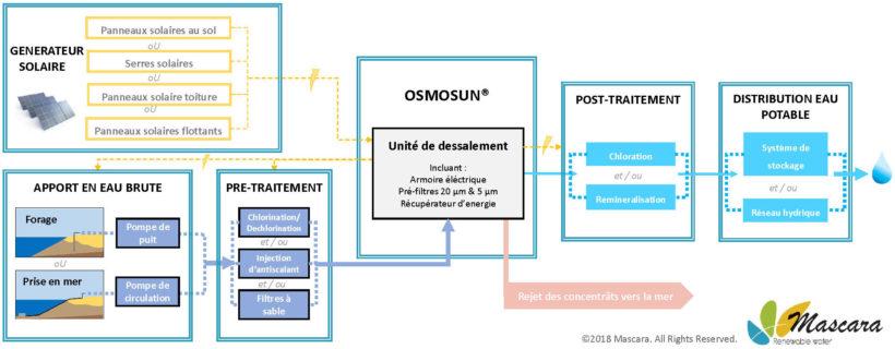 OSMOSUN_schéma