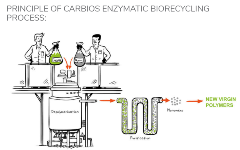 Procédé chimique pour la destruction du plastique