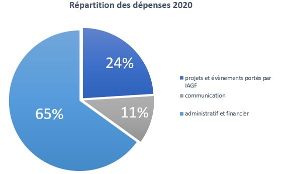répartition 2020